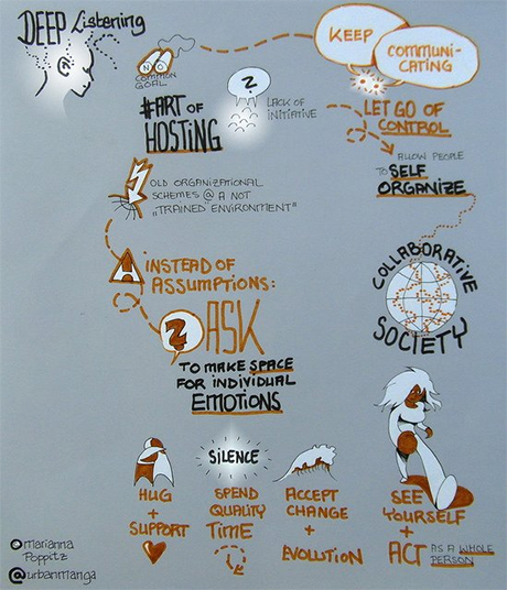 UrbanVisualizer_Community_Sketchnote_Art-Of-Hosting_Collaborative-Society_Self-Organization_Motivation_Lifehack