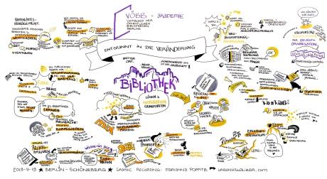 Digital Future Public Libraries Berlin Graphic Recording Visual Facilitation